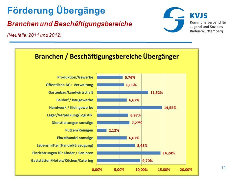Förderung Übergänge Branchen und Beschäftigungsbereiche (Neufälle: 2011 und 2012) 14