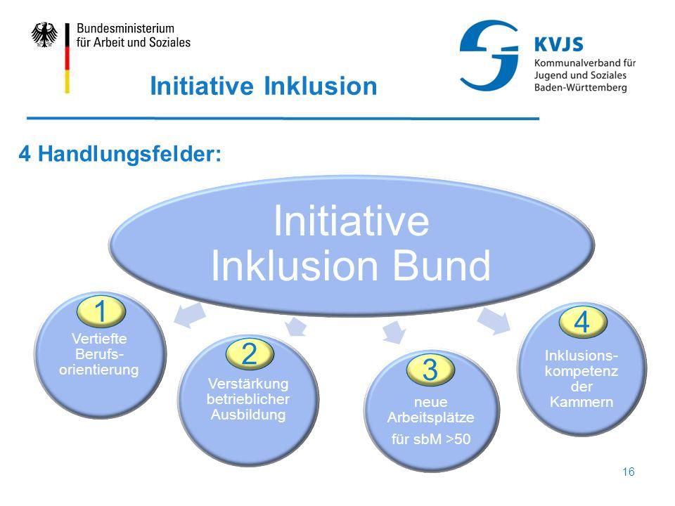 Initiative Inklusion 4 Handlungsfelder: Initiative Inklusion Bund Vertiefte Berufs- orientierung Verstärkung betrieblicher Ausbildung neue Arbeitsplätze für sbM >50 Inklusions- kompetenz der Kammern 1 2 3 4 16