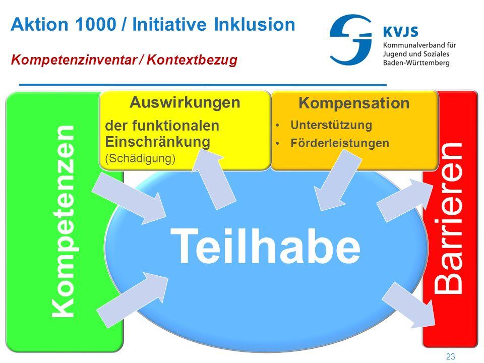 Aktion 1000 / Initiative Inklusion Kompetenzinventar / Kontextbezug Kompetenzen Barrieren Teilhabe Kompensation Unterstützung Förderleistungen Auswirkungen der funktionalen Einschränkung (Schädigung) 23