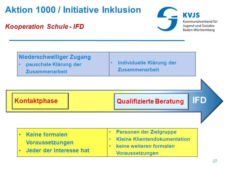 Niederschwelliger Zugang pauschale Klärung der Zusammenarbeit Individuelle Klärung der Zusammenarbeit Kontaktphase Qualifizierte Beratung IFD Keine fo