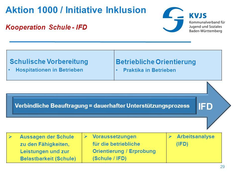 Verbindliche Beauftragung = dauerhafter Unterstützungsprozess IFD Schulische Vorbereitung Hospitationen in Betrieben Betriebliche Orientierung Praktik