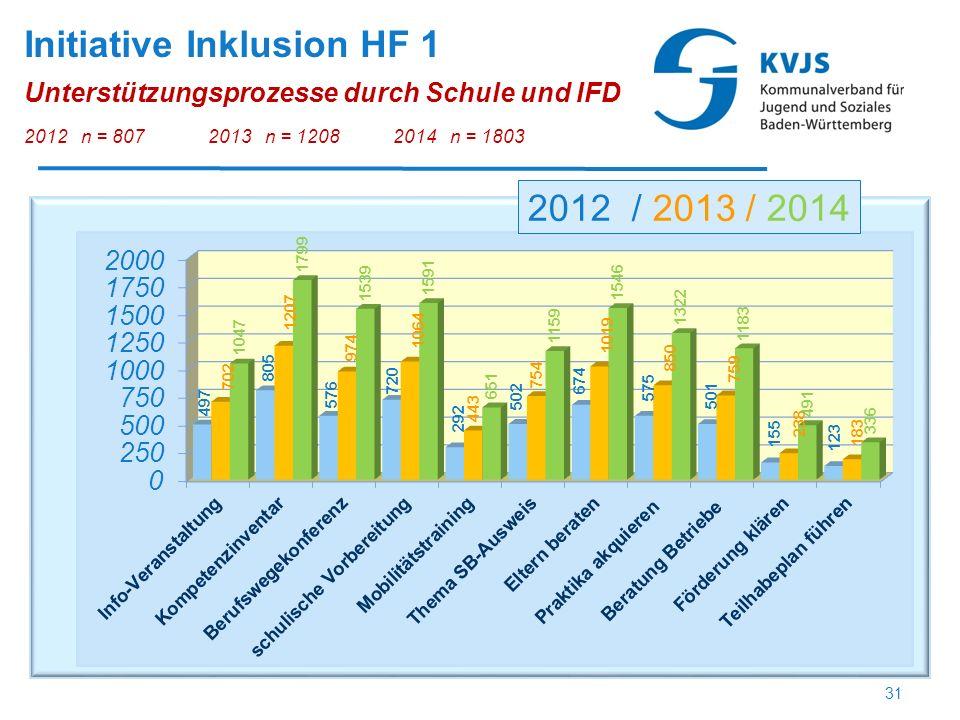 Initiative Inklusion HF 1 Unterstützungsprozesse durch Schule und IFD 2012 n = 8072013 n = 1208 2014 n = 1803 2012 / 2013 / 2014 31