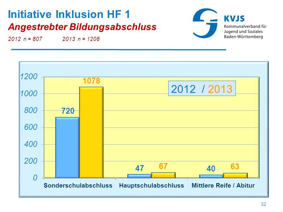 Initiative Inklusion HF 1 Angestrebter Bildungsabschluss 2012 n = 8072013 n = 1208 32