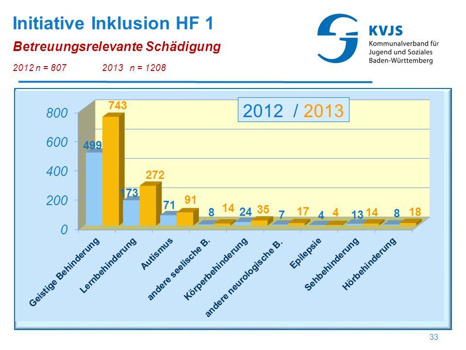 Initiative Inklusion HF 1 Betreuungsrelevante Schädigung 2012 n = 8072013 n = 1208 33