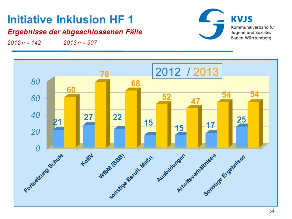 Initiative Inklusion HF 1 Ergebnisse der abgeschlossenen Fälle 2012 n = 1422013 n = 307 34