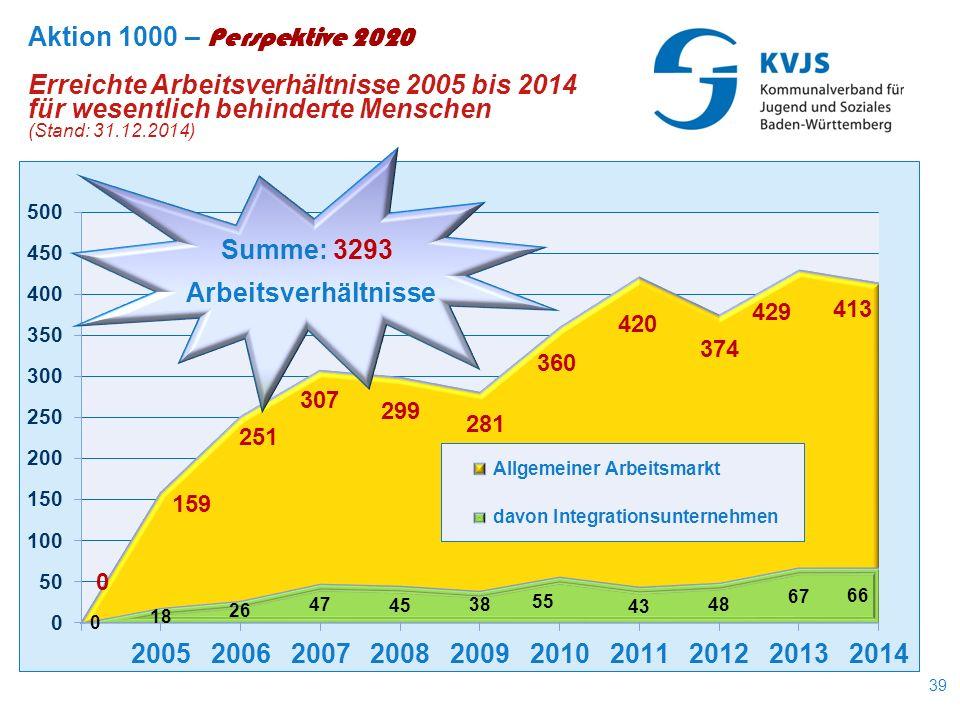 39 Aktion 1000 – Perspektive 2020 Erreichte Arbeitsverhältnisse 2005 bis 2014 für wesentlich behinderte Menschen (Stand: 31.12.2014) Summe: 3293 Arbeitsverhältnisse