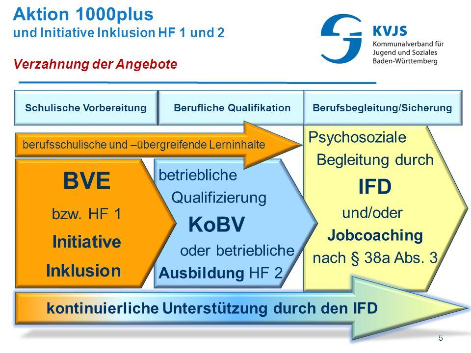 Aktion 1000plus und Initiative Inklusion HF 1 und 2 Verzahnung der Angebote Psychosoziale Begleitung durch IFD und/oder Jobcoaching nach § 38a Abs. 3