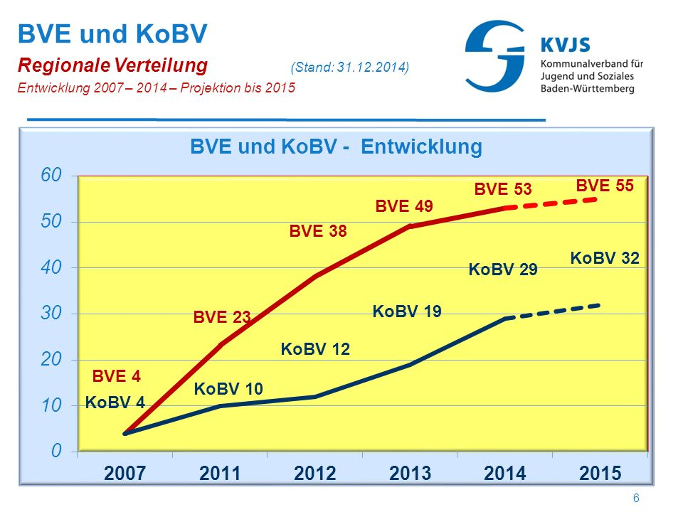 BVE in Betrieb (49) BVE in Planung (2) Keine BVE (2) *1ab SJ 2014/15 *2 ab SJ 2014/15 BVE – Entwicklung Regionale Verteilung (Stand: 31.12.2013) * 1 * 2 7