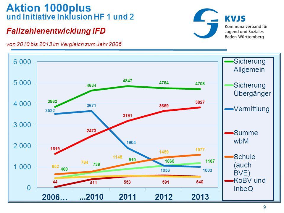 Aktion 1000plus und Initiative Inklusion HF 1 und 2 Fallzahlenentwicklung IFD von 2010 bis 2013 im Vergleich zum Jahr 2006 9