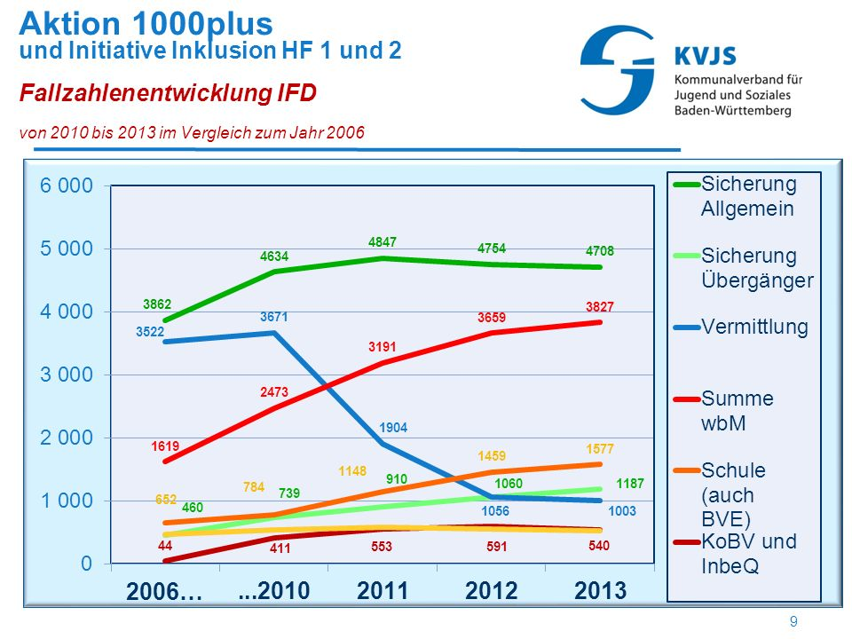 Schüler/innen Unterstützungsfälle bei den IFD 2005 - 2014 Kumulierte Fallzahl seit 2005 = 9980 (seit 09/2011 auch aus Initiative Inklusion HF1)  998 Fälle p.a.