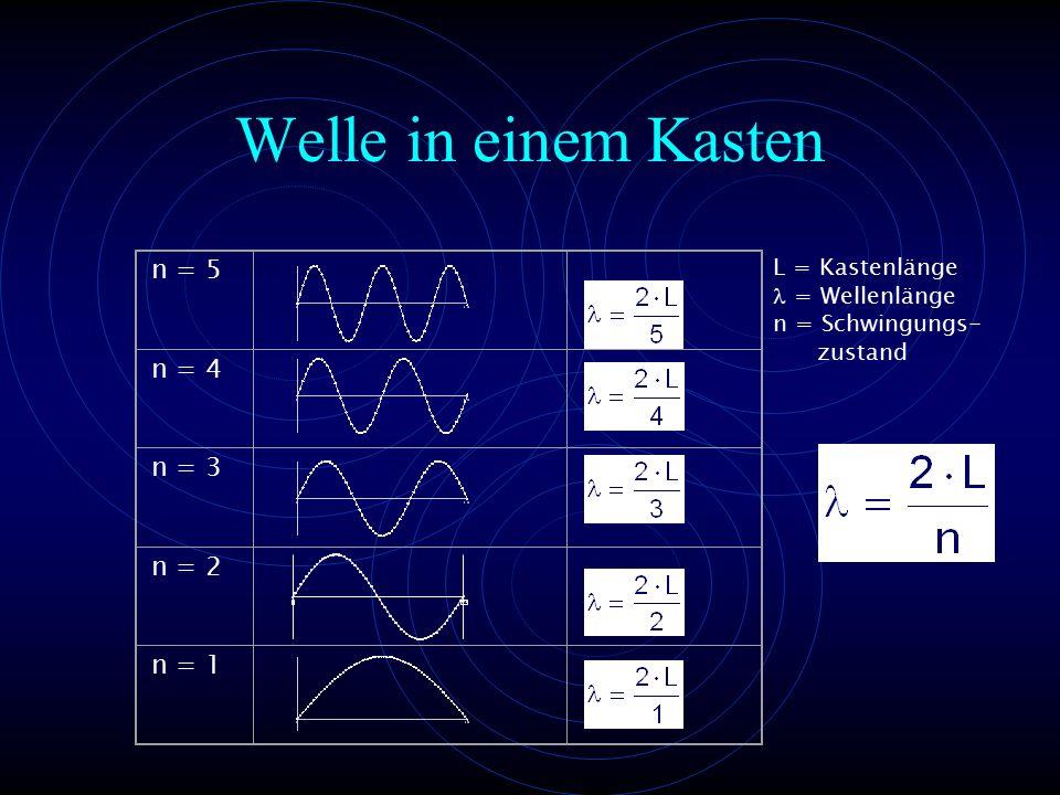 Welle in einem Kasten 03,15 n = 5 n = 4 n = 3 n = 2 n = 1 L = Kastenlänge = Wellenlänge n = Schwingungs- zustand