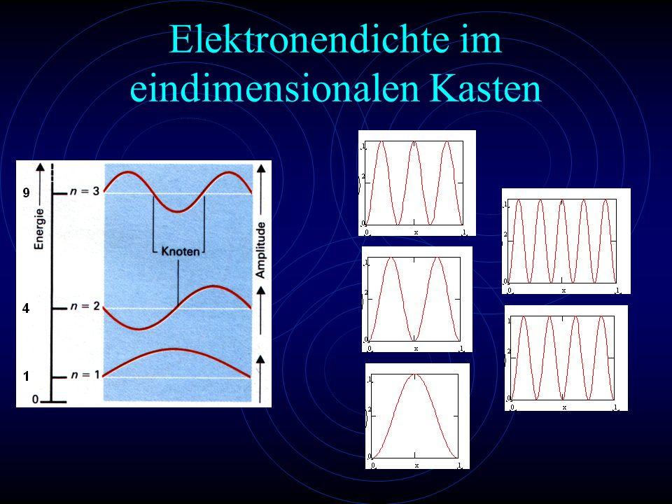 Elektronendichte im eindimensionalen Kasten