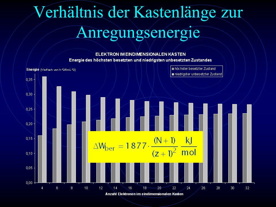 Verhältnis der Kastenlänge zur Anregungsenergie
