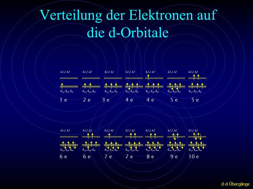 Verteilung der Elektronen auf die d-Orbitale 1 e2 e3 e4 e4 e5 e5 e d xy, d yz, d zx d x 2 -y 2, d z 2 d xy, d yz, d zx d x 2 -y 2, d z 2 d xy, d yz, d zx d x 2 -y 2, d z 2 d xy, d yz, d zx d x 2 -y 2, d z 2 d xy, d yz, d zx d x 2 -y 2, d z 2 d xy, d yz, d zx d x 2 -y 2, d z 2 d xy, d yz, d zx d x 2 -y 2, d z 2 6 e6 e7 e7 e8 e9 e10 e d xy, d yz, d zx d x 2 -y 2, d z 2 d xy, d yz, d zx d x 2 -y 2, d z 2 d xy, d yz, d zx d x 2 -y 2, d z 2 d xy, d yz, d zx d x 2 -y 2, d z 2 d xy, d yz, d zx d x 2 -y 2, d z 2 d xy, d yz, d zx d x 2 -y 2, d z 2 d xy, d yz, d zx d x 2 -y 2, d z 2 d-d-Übergänge