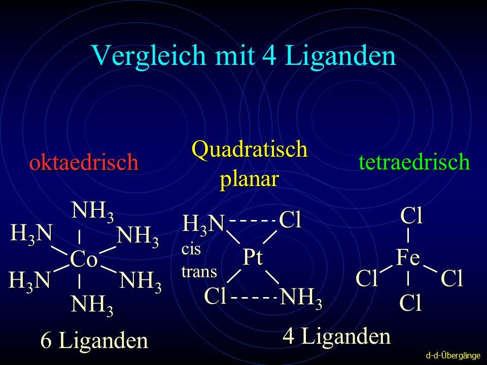 Vergleich mit 4 Liganden NH 3 Co H3NH3NH3NH3N H3NH3NH3NH3N ClFe Cl Cl Cl oktaedrisch Quadratisch planar tetraedrisch Pt H3NH3NH3NH3N NH 3 ClCl cis trans 6 Liganden 4 Liganden d-d-Übergänge