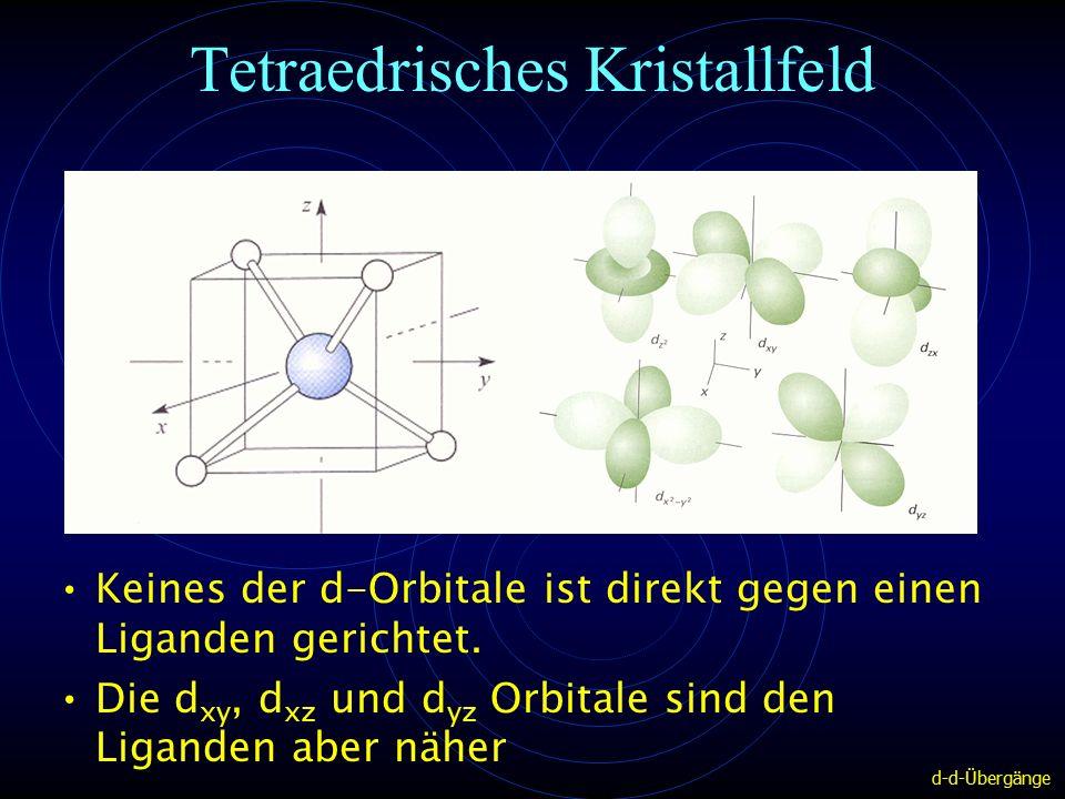 Tetraedrisches Kristallfeld Keines der d-Orbitale ist direkt gegen einen Liganden gerichtet.