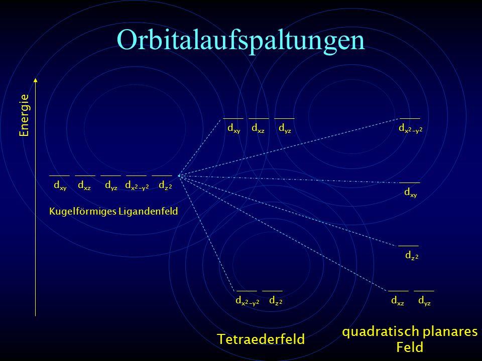Orbitalaufspaltungen Energie d xy d xz d yz d x -y 22 dzdz 2 Kugelförmiges Ligandenfeld d xy d xz d yz d x -y 22 dzdz 2 Tetraederfeld d x -y 22 dzdz 2 d xy d xz d yz quadratisch planares Feld