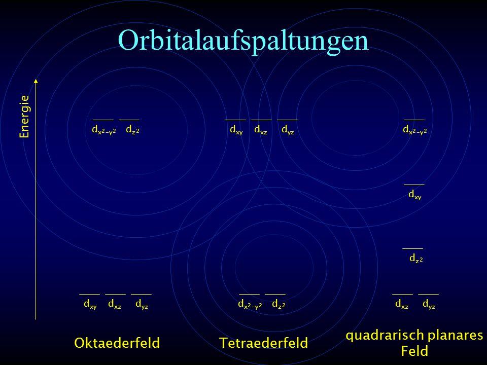 Orbitalaufspaltungen Energie d xy d xz d yz d x -y 22 dzdz 2 Tetraederfeld d x -y 22 dzdz 2 d xy d xz d yz quadrarisch planares Feld d xy d xz d yz d x -y 22 dzdz 2 Oktaederfeld
