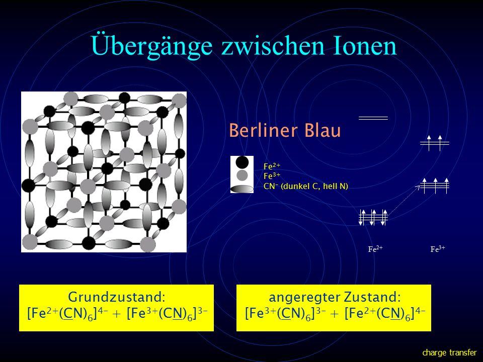 Übergänge zwischen Ionen Fe 2+ Fe 3+ CN - (dunkel C, hell N) Grundzustand: [Fe 2+ (CN) 6 ] 4- + [Fe 3+ (CN) 6 ] 3- angeregter Zustand: [Fe 3+ (CN) 6 ] 3- + [Fe 2+ (CN) 6 ] 4- Berliner Blau charge transfer Fe 3+ Fe 2+