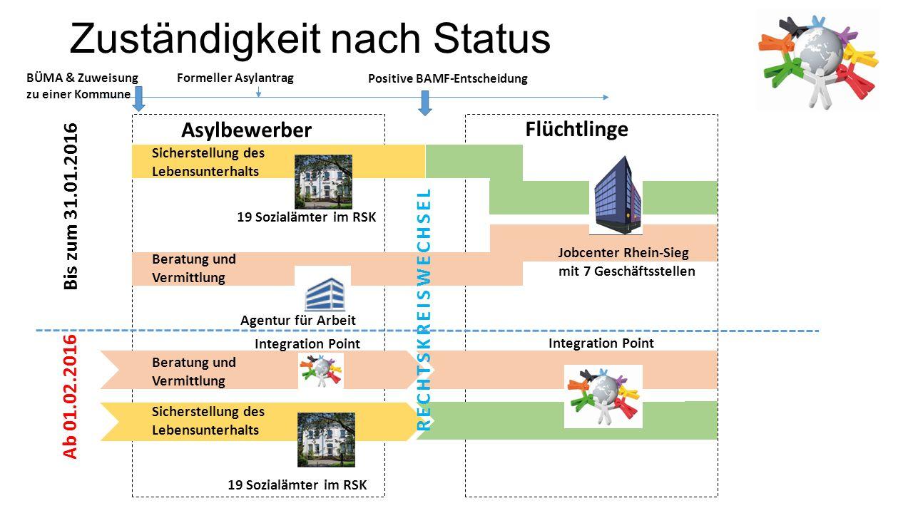 Zuständigkeit nach Status Asylbewerber Flüchtlinge Sicherstellung des Lebensunterhalts Beratung und Vermittlung 19 Sozialämter im RSK Agentur für Arbe