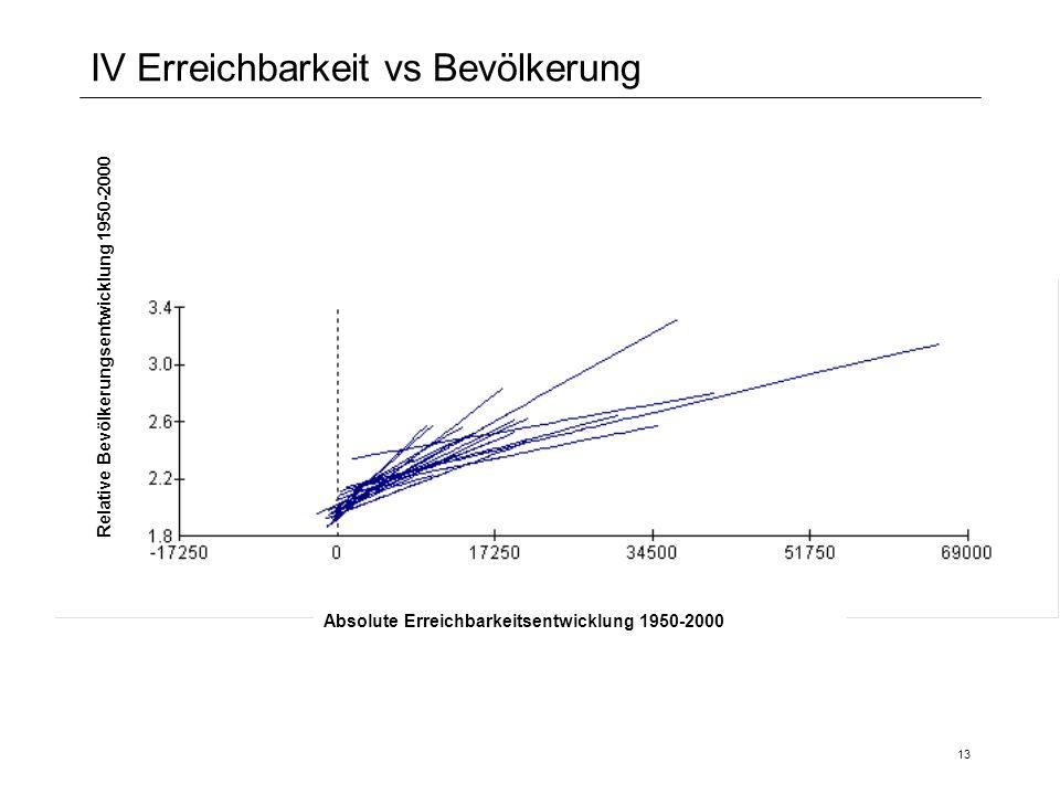 13 IV Erreichbarkeit vs Bevölkerung Relative Bevölkerungsentwicklung 1950-2000 Absolute Erreichbarkeitsentwicklung 1950-2000