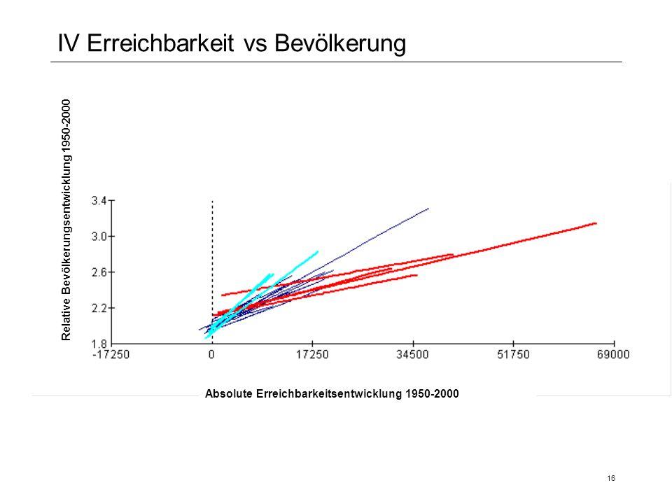 16 IV Erreichbarkeit vs Bevölkerung Absolute Erreichbarkeitsentwicklung 1950-2000 Relative Bevölkerungsentwicklung 1950-2000