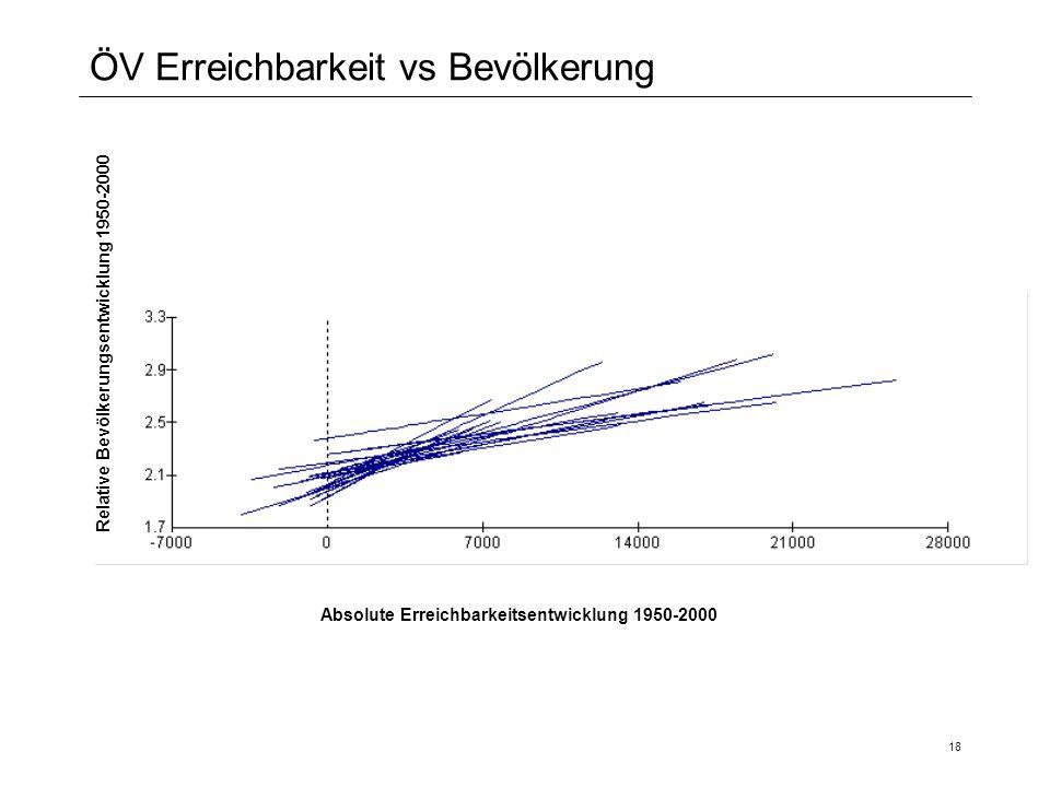 18 ÖV Erreichbarkeit vs Bevölkerung Relative Bevölkerungsentwicklung 1950-2000 Absolute Erreichbarkeitsentwicklung 1950-2000