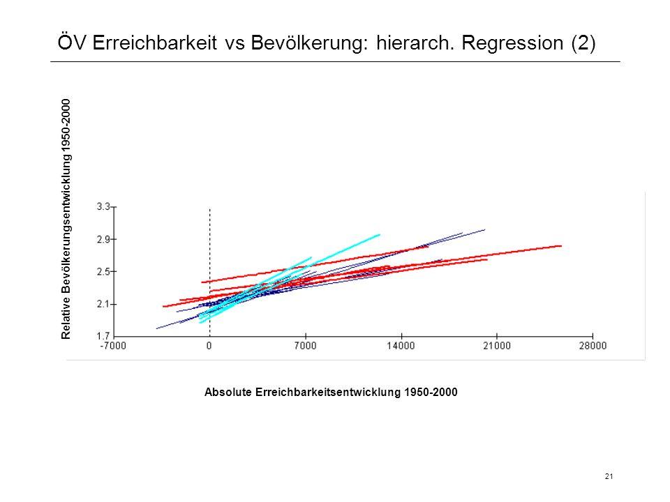 21 ÖV Erreichbarkeit vs Bevölkerung: hierarch. Regression (2) Relative Bevölkerungsentwicklung 1950-2000 Absolute Erreichbarkeitsentwicklung 1950-2000