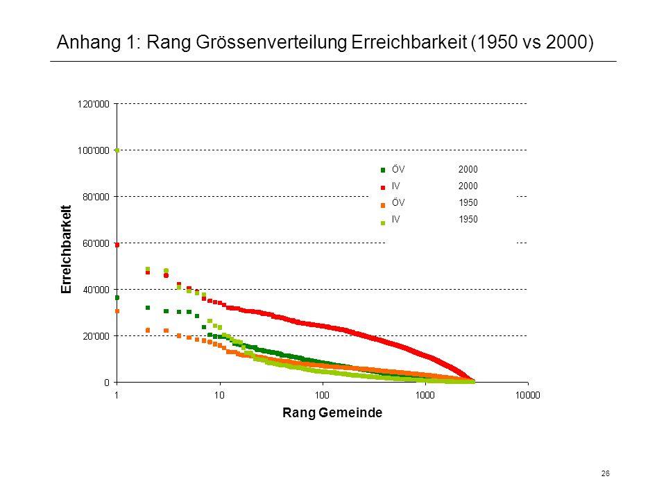 26 Anhang 1: Rang Grössenverteilung Erreichbarkeit (1950 vs 2000) Rang Gemeinde Erreichbarkeit ÖV2000 IV 2000 ÖV 1950 IV 1950