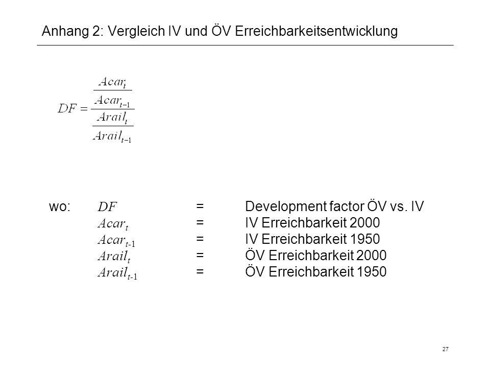 27 Anhang 2: Vergleich IV und ÖV Erreichbarkeitsentwicklung wo: DF = Development factor ÖV vs. IV Acar t =IV Erreichbarkeit 2000 Acar t-1 =IV Erreichb