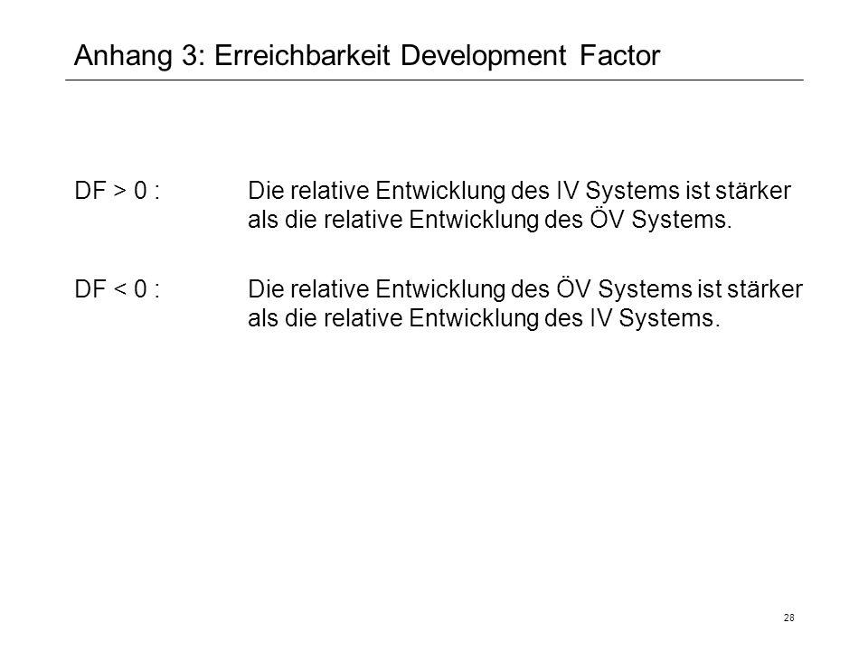 28 Anhang 3: Erreichbarkeit Development Factor DF > 0 : Die relative Entwicklung des IV Systems ist stärker als die relative Entwicklung des ÖV System