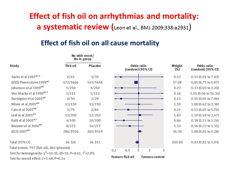 Effect of fish oil on arrhythmias and mortality: a systematic review ( Leon et al., BMJ 2009;338:a2931 ) Effect of fish oil on all cause mortality