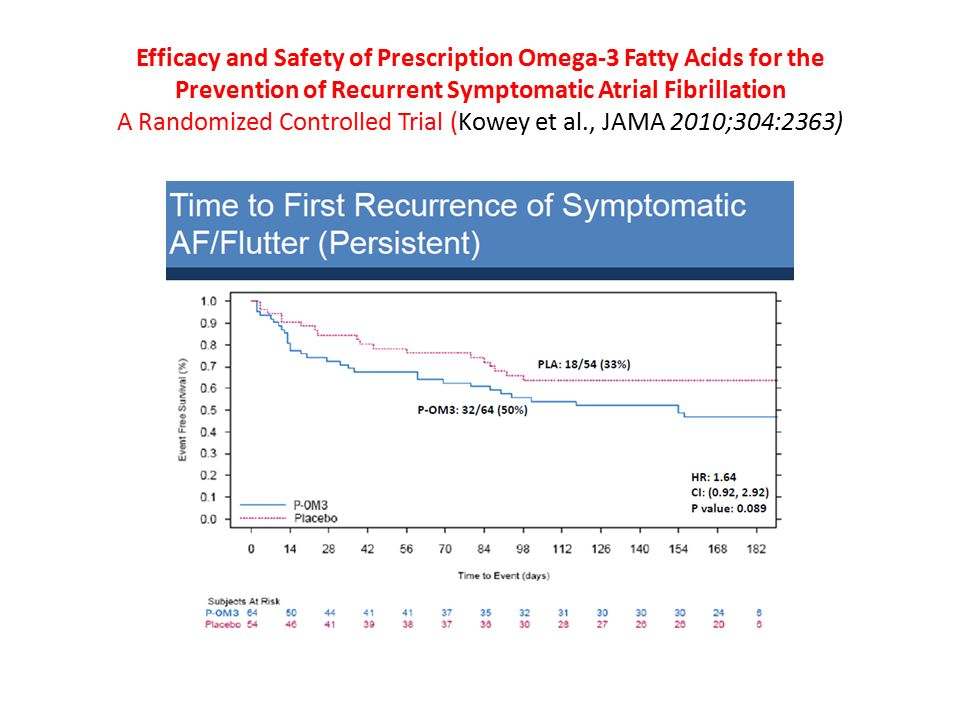 Efficacy and Safety of Prescription Omega-3 Fatty Acids for the Prevention of Recurrent Symptomatic Atrial Fibrillation A Randomized Controlled Trial