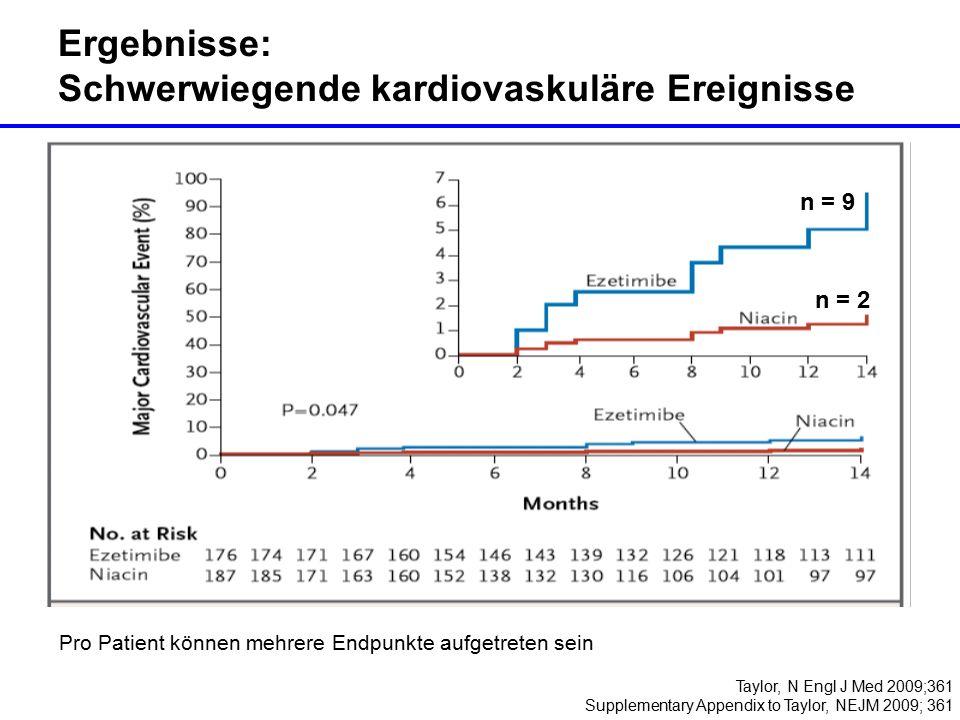 Taylor, N Engl J Med 2009;361 Supplementary Appendix to Taylor, NEJM 2009; 361 Ergebnisse: Schwerwiegende kardiovaskuläre Ereignisse n = 9 n = 2 Pro Patient können mehrere Endpunkte aufgetreten sein