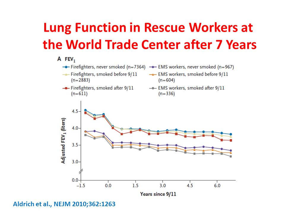 Lung Function in Rescue Workers at the World Trade Center after 7 Years Aldrich et al., NEJM 2010;362:1263
