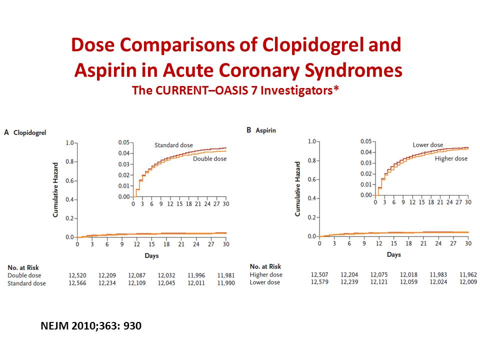 Dose Comparisons of Clopidogrel and Aspirin in Acute Coronary Syndromes The CURRENT–OASIS 7 Investigators* NEJM 2010;363: 930