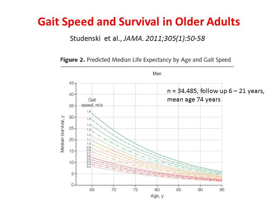 Gait Speed and Survival in Older Adults Studenski et al., JAMA.