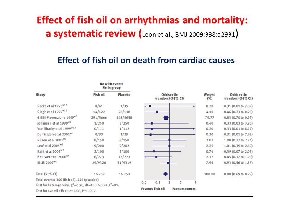 Effect of fish oil on arrhythmias and mortality: a systematic review ( Leon et al., BMJ 2009;338:a2931 ) Effect of fish oil on death from cardiac caus