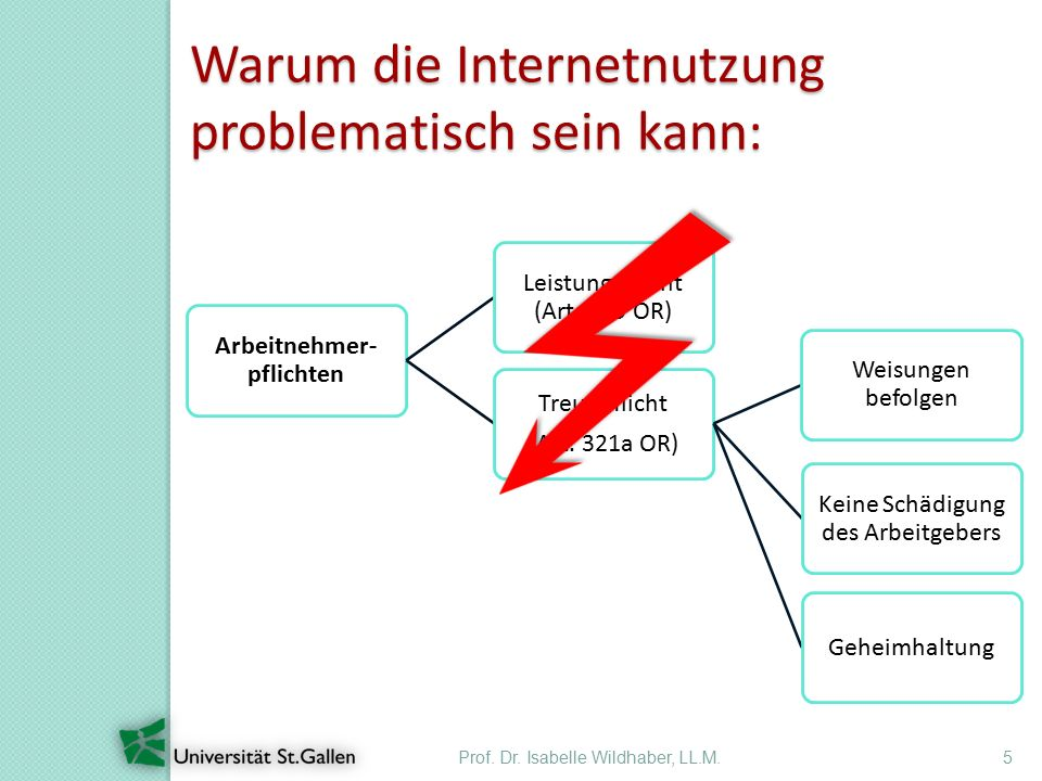 Prof. Dr. Isabelle Wildhaber, LL.M.5 Warum die Internetnutzung problematisch sein kann: Arbeitnehmer- pflichten Leistungsplicht (Art. 319 OR) Treuepfl