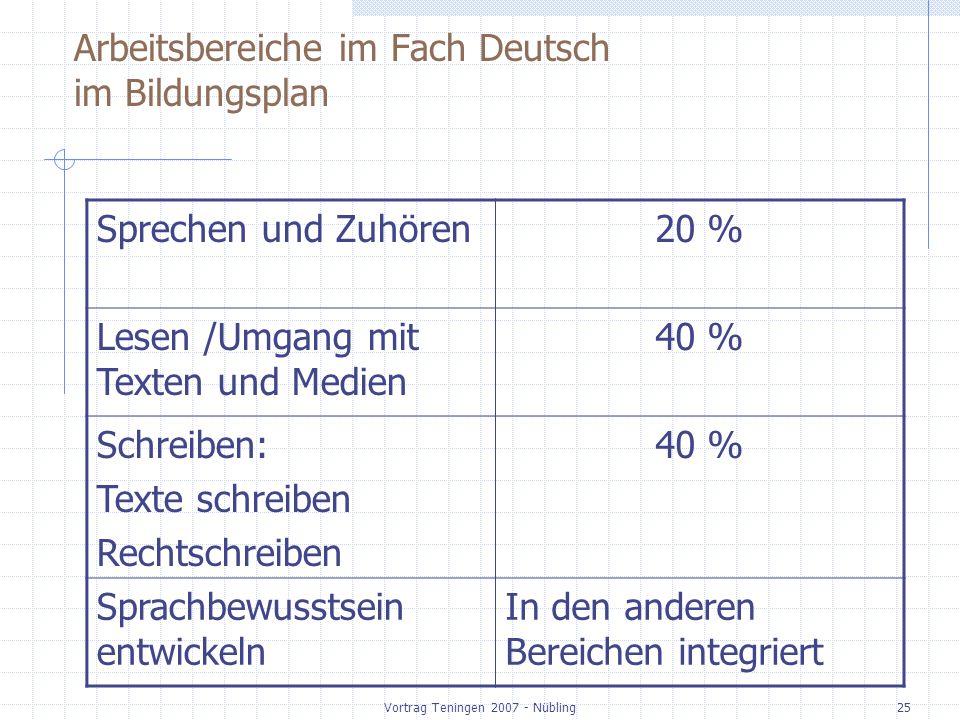 Vortrag Teningen 2007 - Nübling25 Arbeitsbereiche im Fach Deutsch im Bildungsplan Sprechen und Zuhören20 % Lesen /Umgang mit Texten und Medien 40 % Schreiben: Texte schreiben Rechtschreiben 40 % Sprachbewusstsein entwickeln In den anderen Bereichen integriert