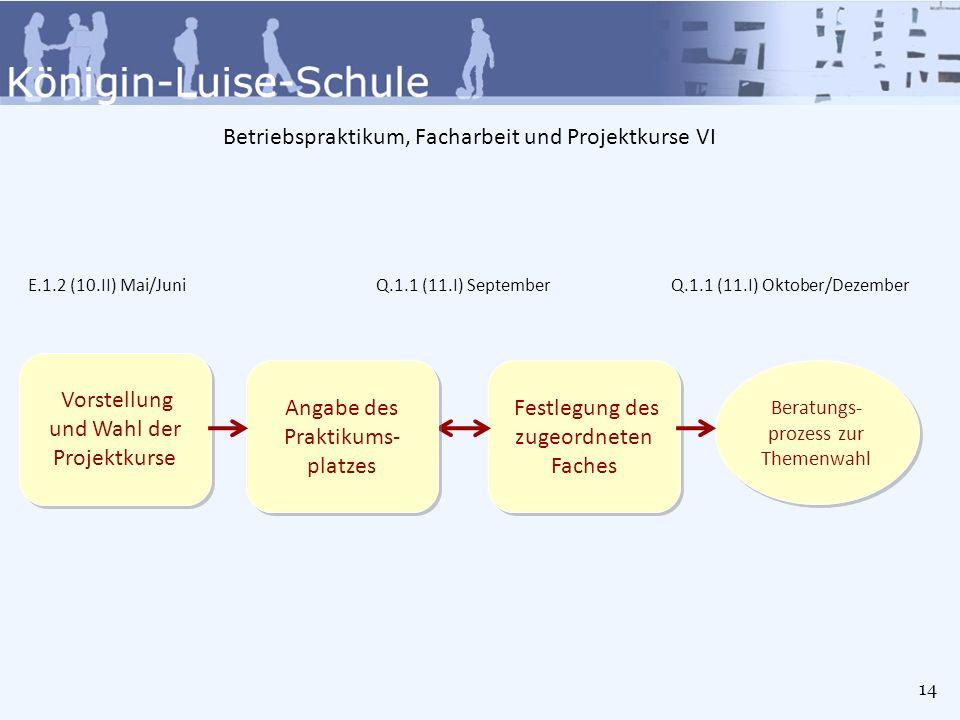 Betriebspraktikum, Facharbeit und Projektkurse VII Betriebs- praktikum (3 Wochen) Betriebs- praktikum (3 Wochen) Q.1.1-Q1.2 (11.I-11.II) Januar/Februar Hausarbeit I als Klausurersatz/ Facharbeit (Abgabe Q1.20.