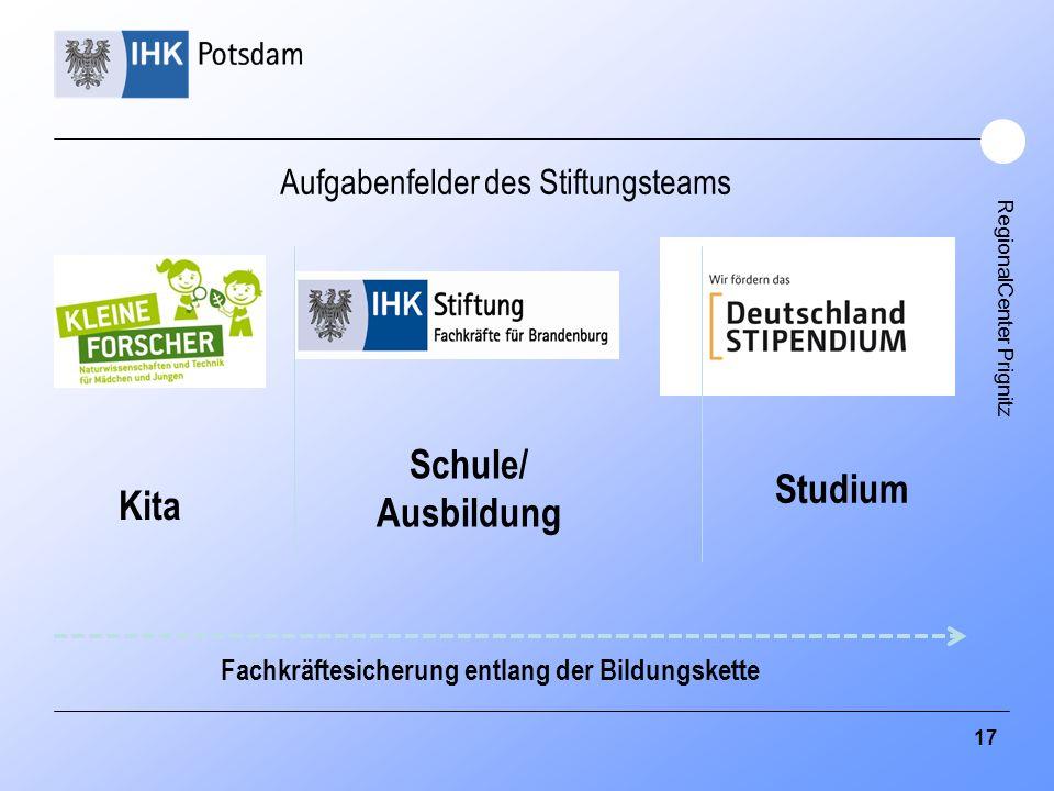 RegionalCenter Prignitz Kita Schule/ Ausbildung Studium Fachkräftesicherung entlang der Bildungskette Aufgabenfelder des Stiftungsteams 17