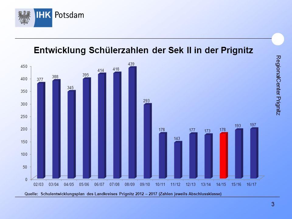 RegionalCenter Prignitz 3 Entwicklung Schülerzahlen der Sek II in der Prignitz Quelle: Schulentwicklungsplan des Landkreises Prignitz 2012 – 2017 (Zah