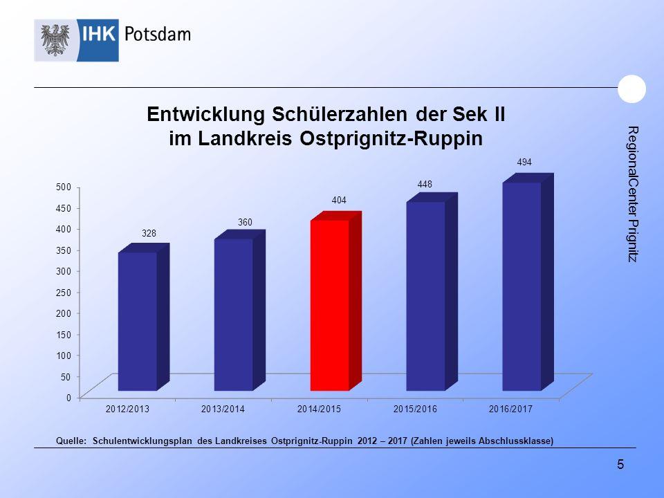 RegionalCenter Prignitz 5 Entwicklung Schülerzahlen der Sek II im Landkreis Ostprignitz-Ruppin Quelle: Schulentwicklungsplan des Landkreises Ostprigni