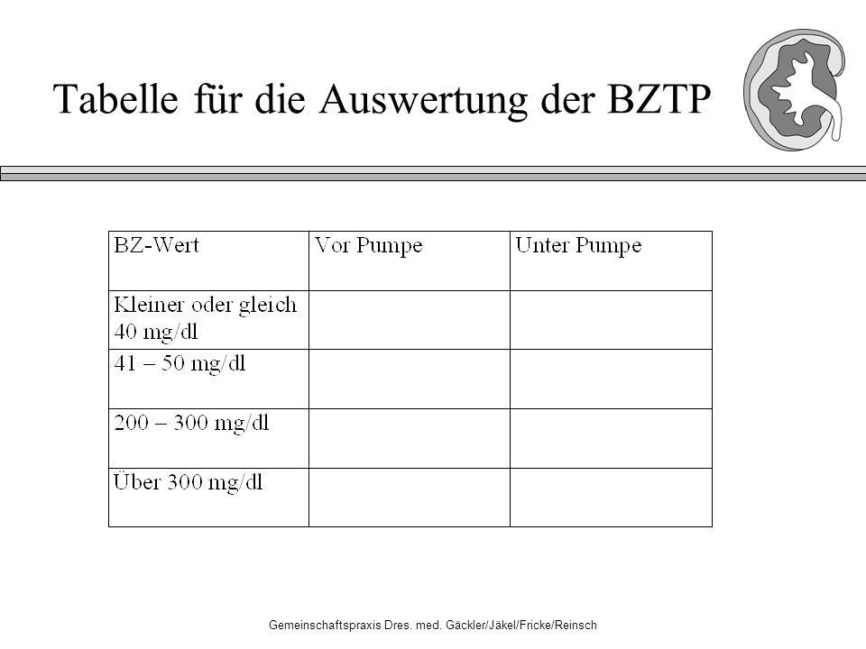 Gemeinschaftspraxis Dres. med. Gäckler/Jäkel/Fricke/Reinsch Tabelle für die Auswertung der BZTP