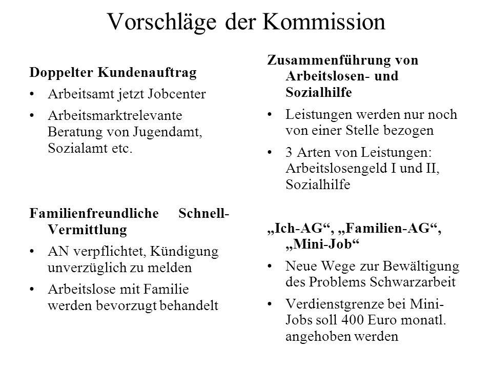Vorschläge der Kommission Doppelter Kundenauftrag Arbeitsamt jetzt Jobcenter Arbeitsmarktrelevante Beratung von Jugendamt, Sozialamt etc. Familienfreu