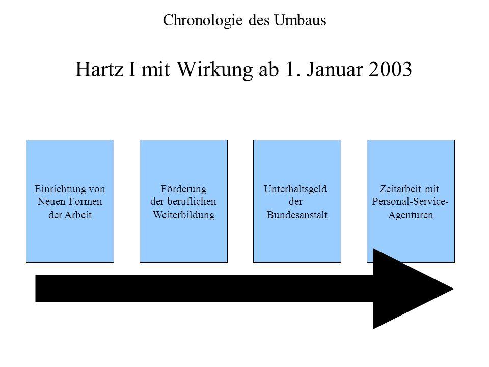 Chronologie des Umbaus Hartz I mit Wirkung ab 1. Januar 2003 Einrichtung von Neuen Formen der Arbeit Förderung der beruflichen Weiterbildung Unterhalt
