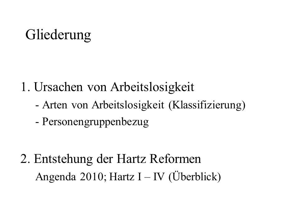 3.Was ist Hartz IV Inhalte: -Arbeitslosengeld I & II - Voraussetungen, Programme, Förderungen 4.