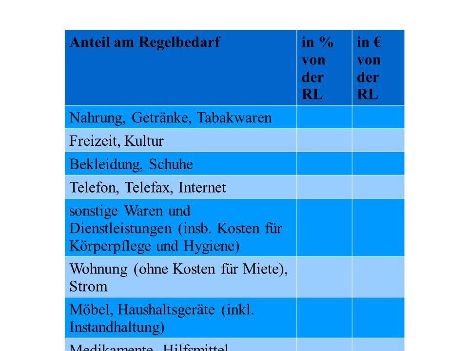 Anteil am Regelbedarfin % von der RL in € von der RL Nahrung, Getränke, Tabakwaren Freizeit, Kultur Bekleidung, Schuhe Telefon, Telefax, Internet sons