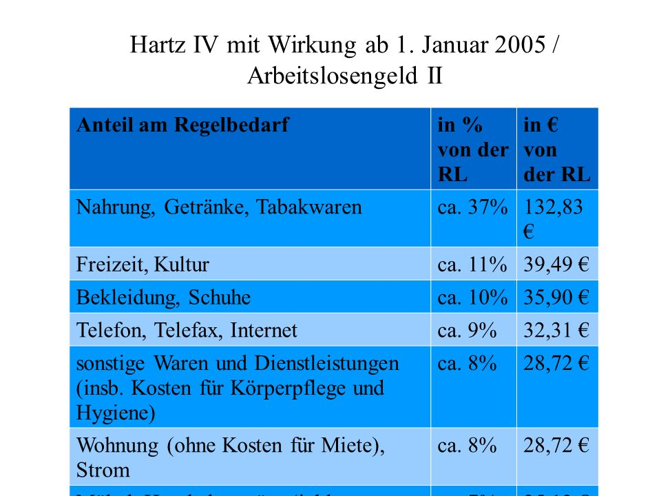 Hartz IV mit Wirkung ab 1. Januar 2005 / Arbeitslosengeld II Anteil am Regelbedarfin % von der RL in € von der RL Nahrung, Getränke, Tabakwarenca. 37%